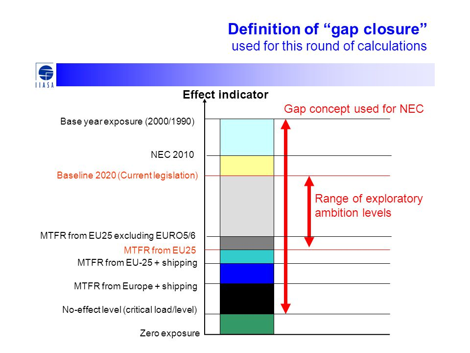 Effect indicator MTFR from EU25 excluding EURO5/6 Base year exposure (2000/1990) Baseline 2020 (Current legislation) MTFR from EU25 MTFR from EU-25 + shipping MTFR from Europe + shipping No-effect level (critical load/level) Zero exposure Gap concept used for NEC Range of exploratory ambition levels NEC 2010 Definition of gap closure used for this round of calculations