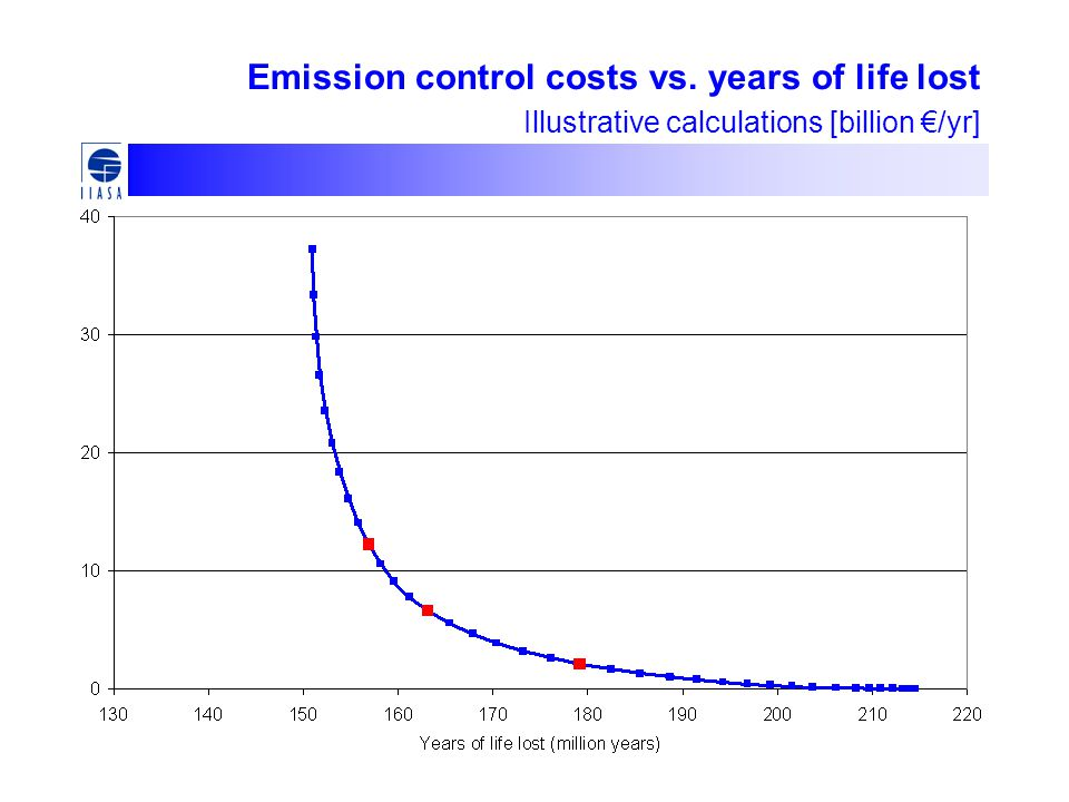 Emission control costs vs. years of life lost Illustrative calculations [billion €/yr]