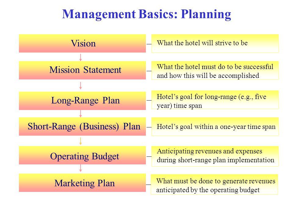 Management Basics: Planning Vision Mission StatementLong-Range Plan Operating Budget Short-Range (Business) Plan Marketing Plan What the hotel will st