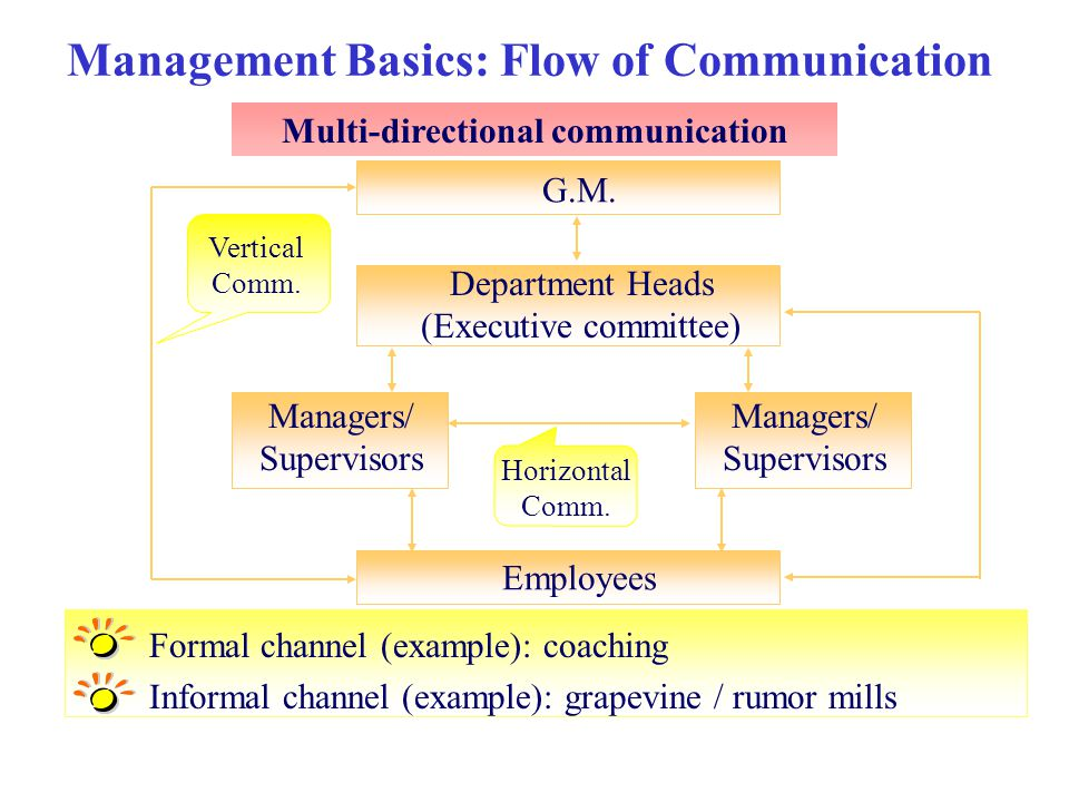 Management Basics: Flow of Communication Multi-directional communication Formal channel (example): coaching Informal channel (example): grapevine / ru