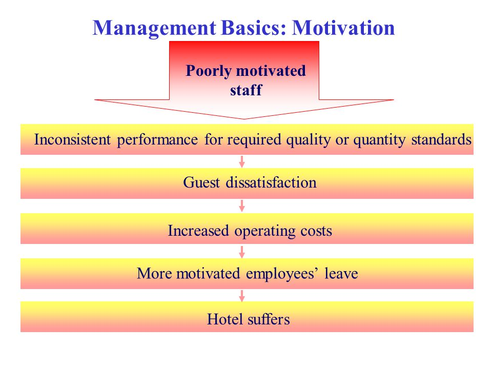 Management Basics: Motivation Poorly motivated staff Inconsistent performance for required quality or quantity standards Guest dissatisfaction Increas