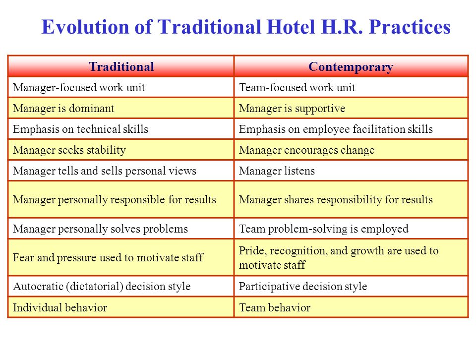 Evolution of Traditional Hotel H.R. Practices TraditionalContemporary Manager-focused work unitTeam-focused work unit Manager is dominantManager is su
