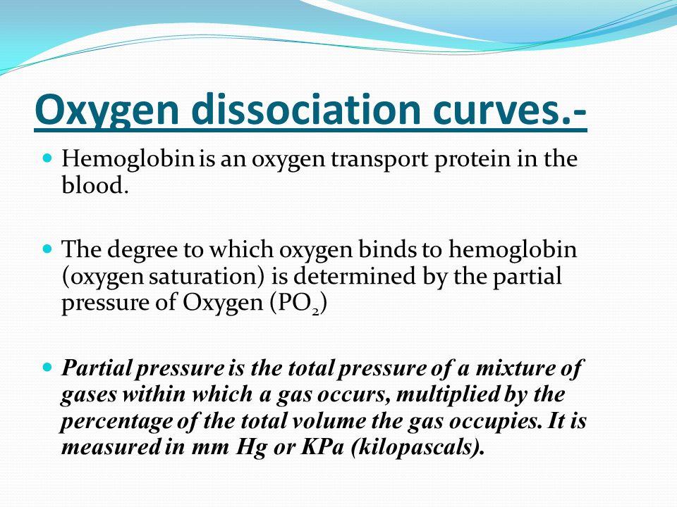 Oxygen dissociation curves.- Hemoglobin is an oxygen transport protein in the blood.