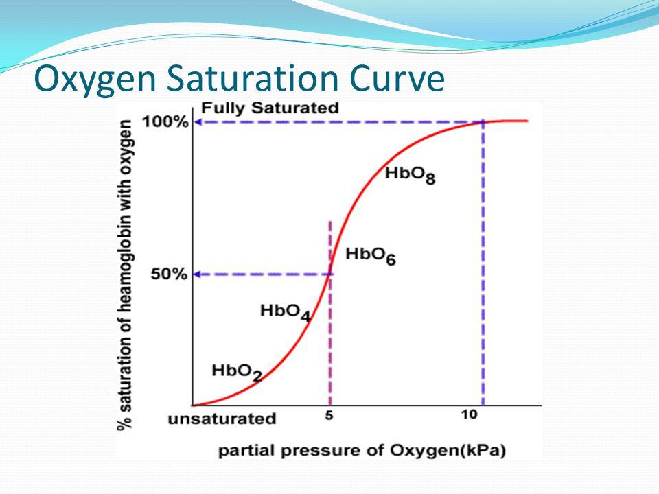 Oxygen Saturation Curve