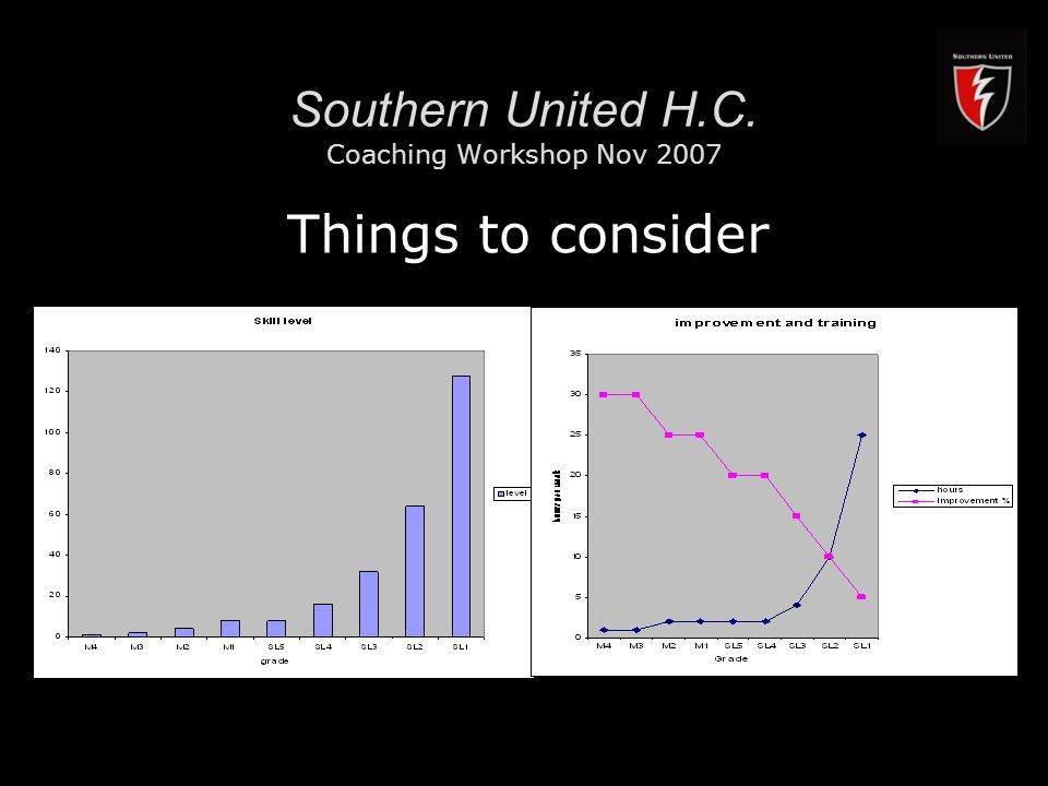 RMIT University10 Southern United H.C. Coaching Workshop Nov 2007 Things to consider