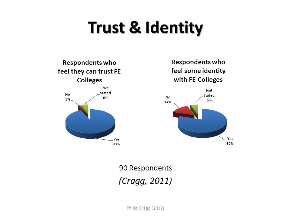 Trust & Identity 90 Respondents (Cragg, 2011) Philip Cragg (2012)