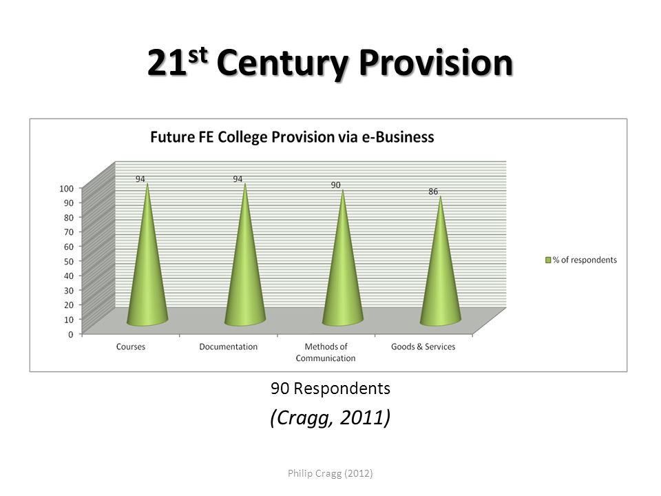 21 st Century Provision 90 Respondents (Cragg, 2011) Philip Cragg (2012)