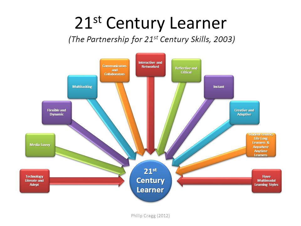 21 st Century Learner (The Partnership for 21 st Century Skills, 2003) 21 st Century Learner Technology Literate and Adept Media Savvy Flexible and Dynamic Multitasking Communicators and Collaborators Interactive and Networked Reflective and Critical Instant Creative and Adaptive Student centric, Life Long Learners & Anywhere Anytime Learners Have Multimodal Learning Styles Philip Cragg (2012)