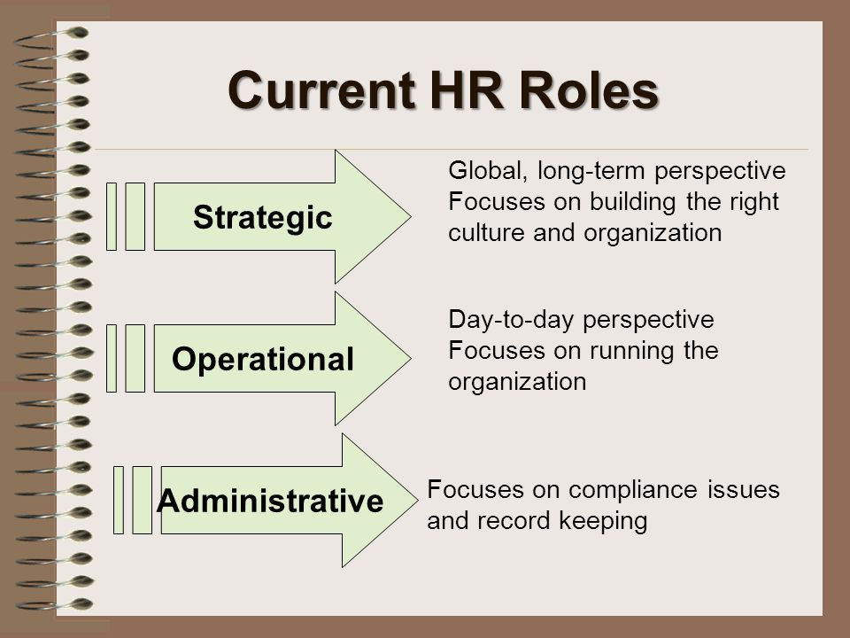 Current HR Roles Strategic Administrative Operational Global, long-term perspective Focuses on building the right culture and organization Day-to-day