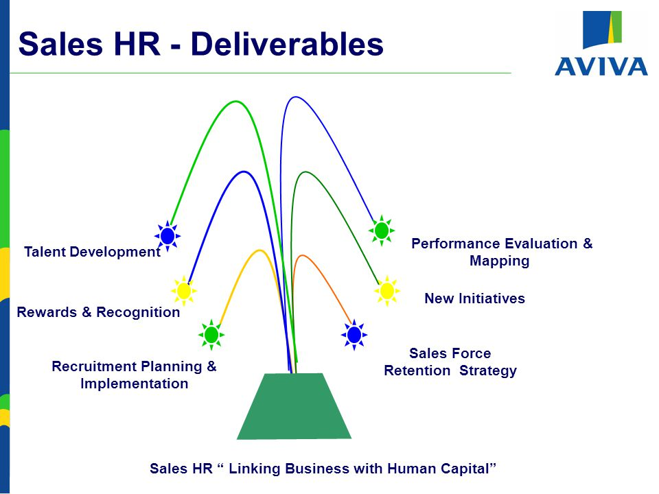 Sales Force Retention Strategy Rewards & Recognition Recruitment Planning & Implementation Sales HR - Deliverables Performance Evaluation & Mapping Sales HR Linking Business with Human Capital New Initiatives Talent Development