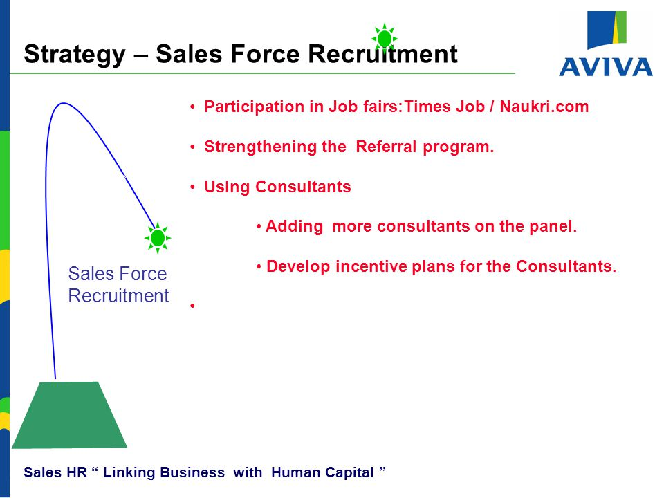 Strategy – Sales Force Recruitment Sales Force Recruitment Sales HR Linking Business with Human Capital Participation in Job fairs:Times Job / Naukri.com Strengthening the Referral program.