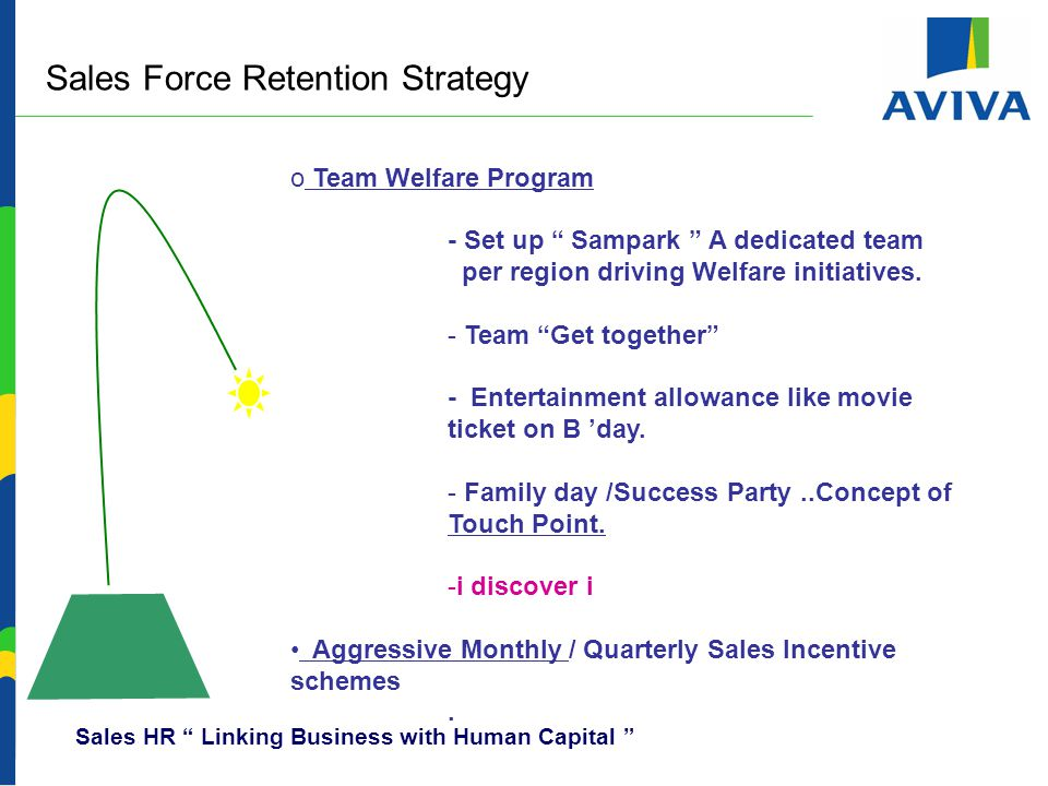 Sales Force Retention Strategy o Team Welfare Program - Set up Sampark A dedicated team per region driving Welfare initiatives.