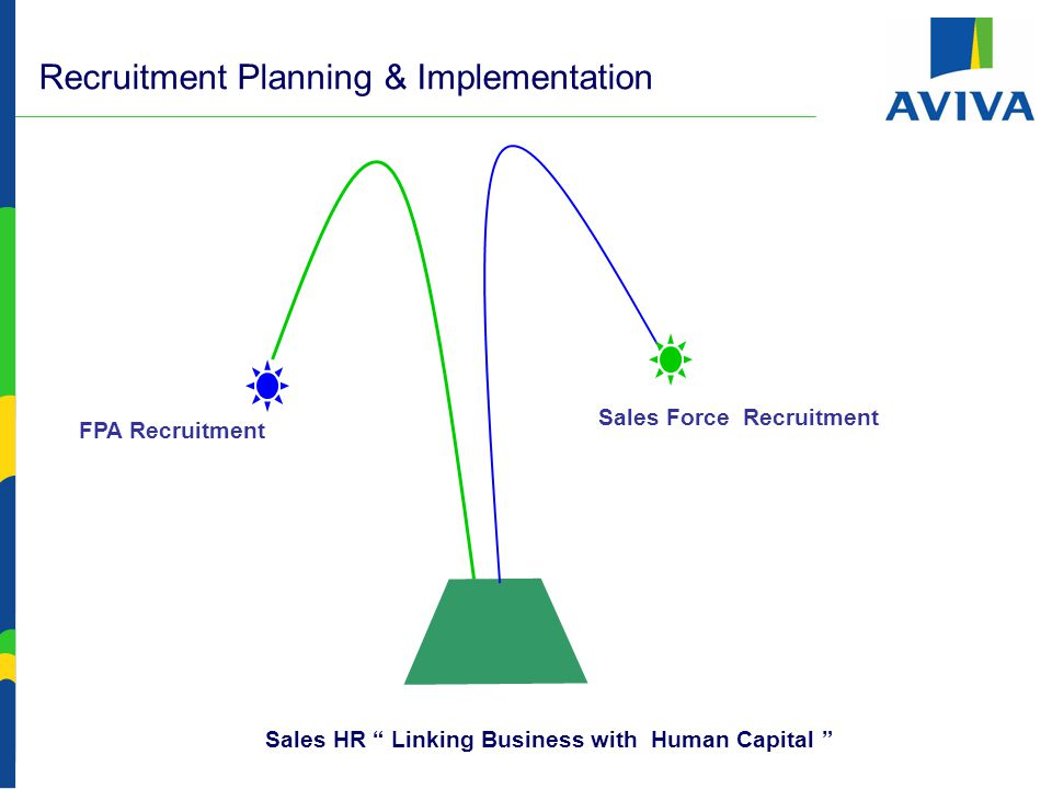 FPA Recruitment Planning & Implementation -  Existing Activities  SM's own References.