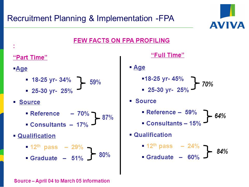 Recruitment Planning & Implementation -FPA - Activities  FPA Reference Program  Robust FPA Reference Program  Time Line :  Responsibility: