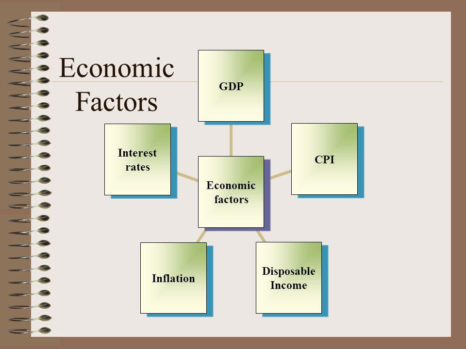 Economic Factors Economic factors GDPCPI Disposable Income Inflation Interest rates