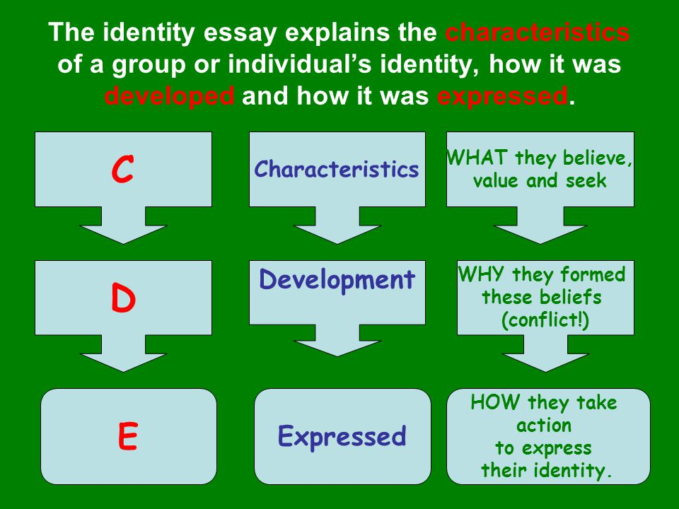 7 Steps to completing an Identity essay in class… 1.Gather basic information on group or individual.