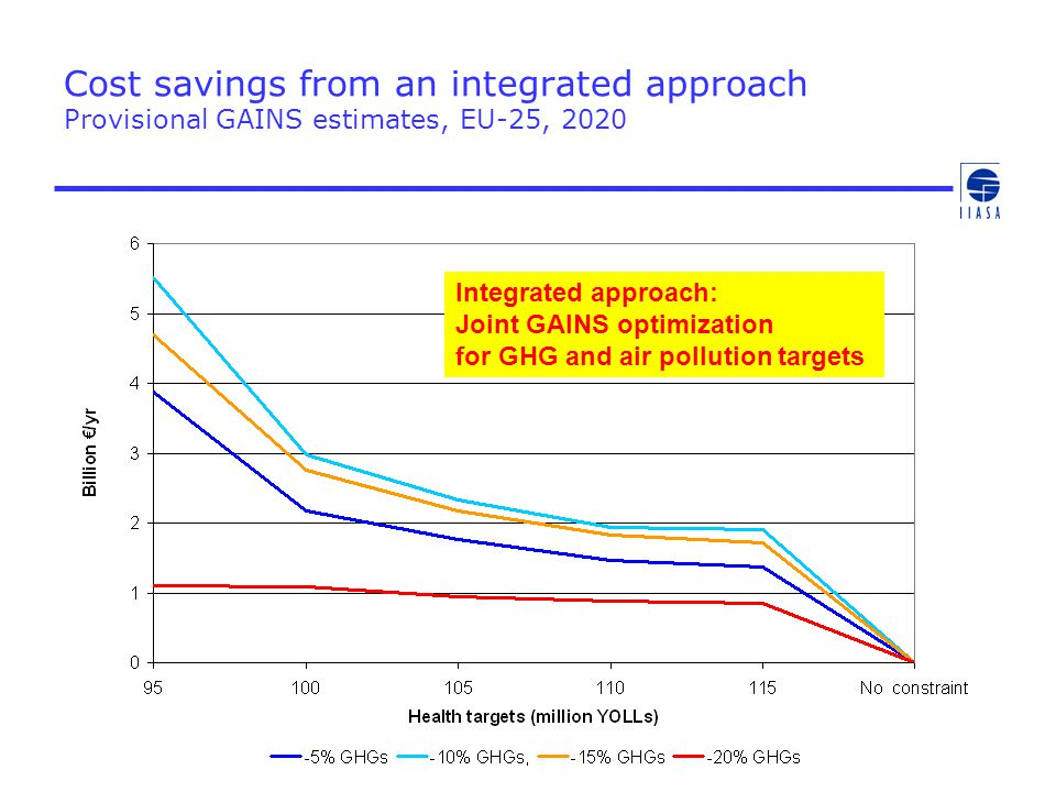 Cost savings from an integrated approach Provisional GAINS estimates, EU-25, 2020 Integrated approach: Joint GAINS optimization for GHG and air pollut