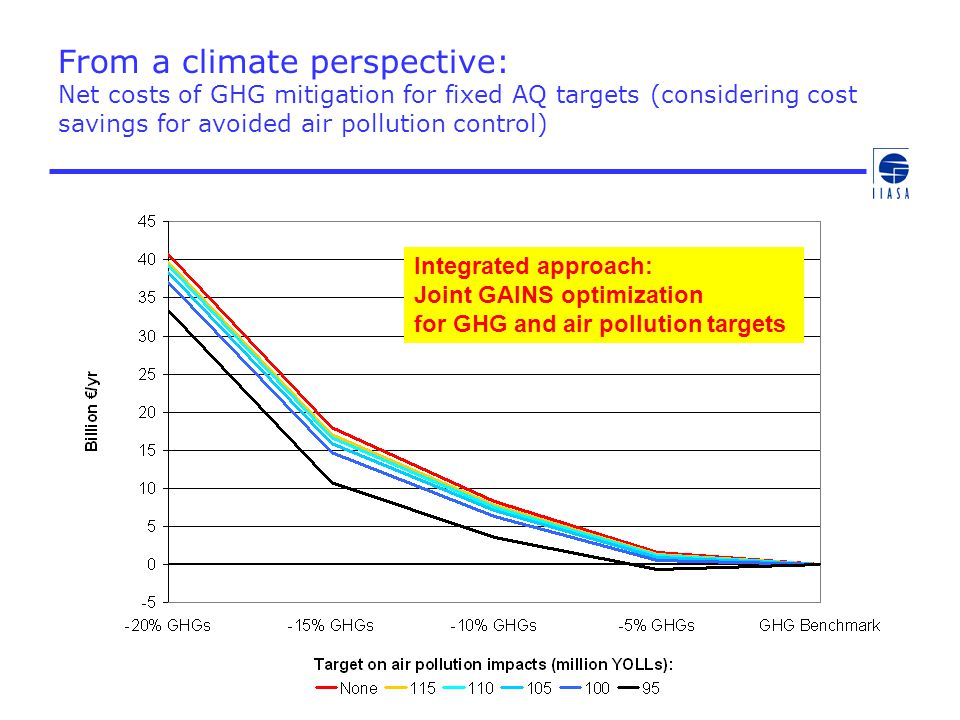 From a climate perspective: Net costs of GHG mitigation for fixed AQ targets (considering cost savings for avoided air pollution control) Integrated a