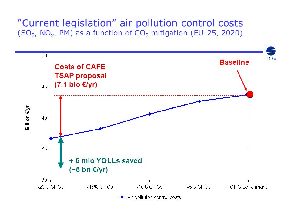 """""""Current legislation"""" air pollution control costs (SO 2, NO x, PM) as a function of CO 2 mitigation (EU-25, 2020) Costs of CAFE TSAP proposal (7.1 bio"""