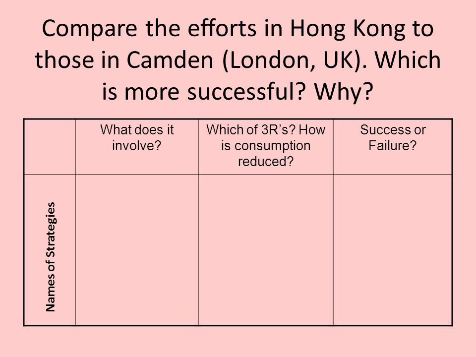Compare the efforts in Hong Kong to those in Camden (London, UK).