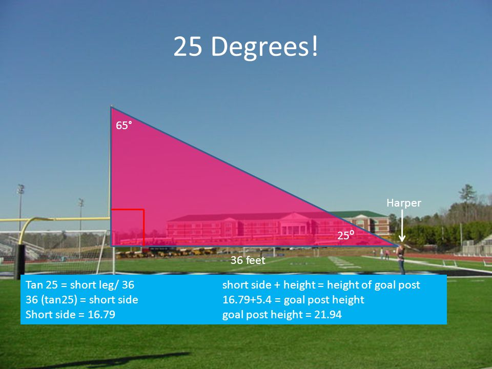 Conclusion The average height of the goal post is 34.27 feet Lesson's Learned – The length of the long leg gets bigger as the angle measure gets smaller – The height of the goal post was inconsistant in all of the triangles.