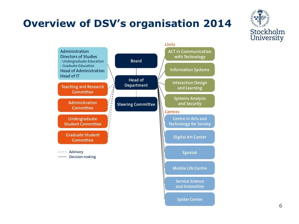 Overview of DSV's organisation 2014 6