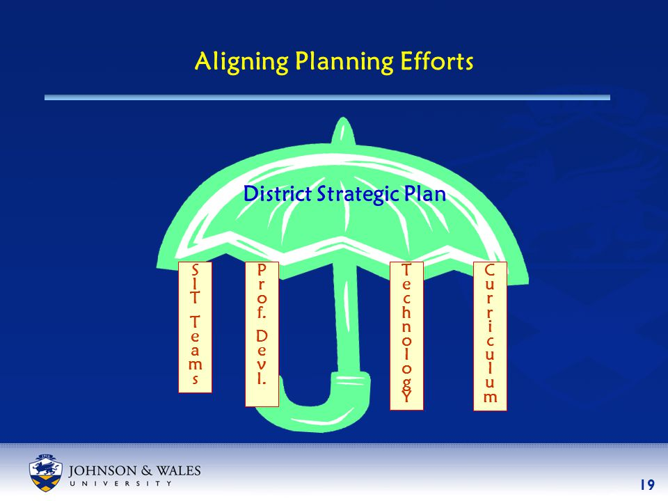 19 Aligning Planning Efforts District Strategic Plan CurriculumCurriculum TechnologYTechnologY SITTeamsSITTeams P r o f.