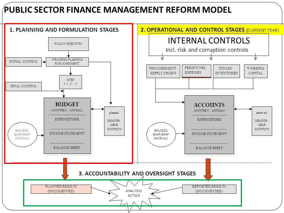 PUBLIC SECTOR FINANCE MANAGEMENT REFORM MODEL 1. PLANNING AND FORMULATION STAGES2.