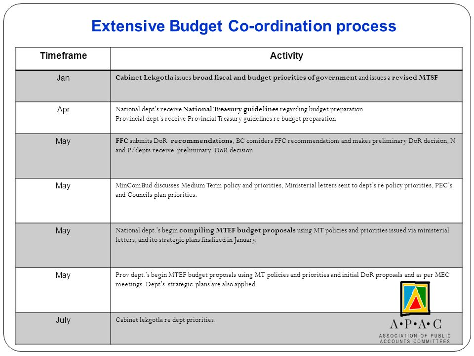 Budget Co-ordination process by National and Provincial governments DECISION-MAKING AND COORDINATION ACTIONS TimeframeActivity Aug Nat dept.'s submit MTEF budget proposals to N/T and MTEC., Prov dept's submit MTEF budget proposals to P/T's and MTEC.
