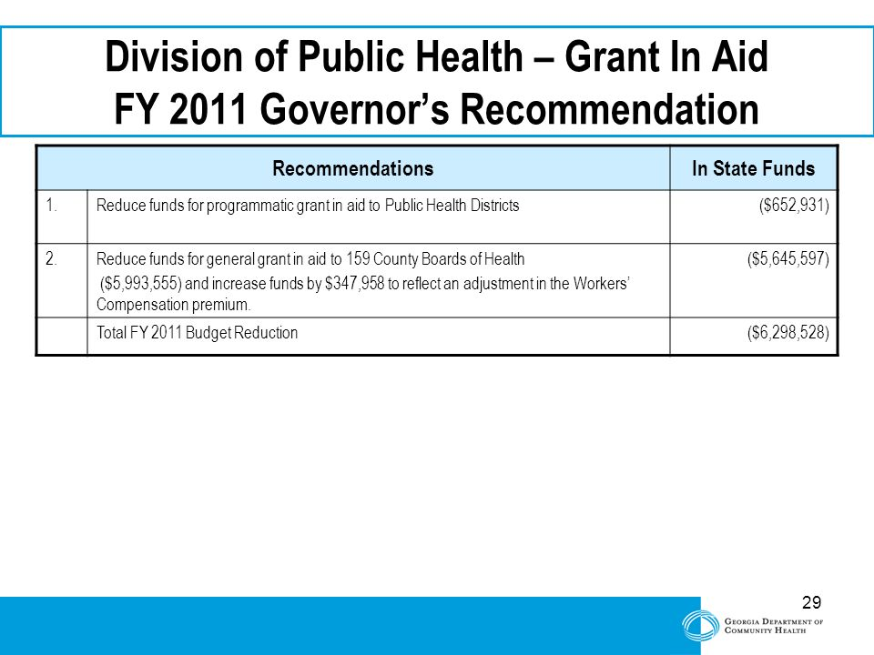 29 Division of Public Health – Grant In Aid FY 2011 Governor's Recommendation RecommendationsIn State Funds 1.Reduce funds for programmatic grant in aid to Public Health Districts($652,931) 2.Reduce funds for general grant in aid to 159 County Boards of Health ($5,993,555) and increase funds by $347,958 to reflect an adjustment in the Workers' Compensation premium.