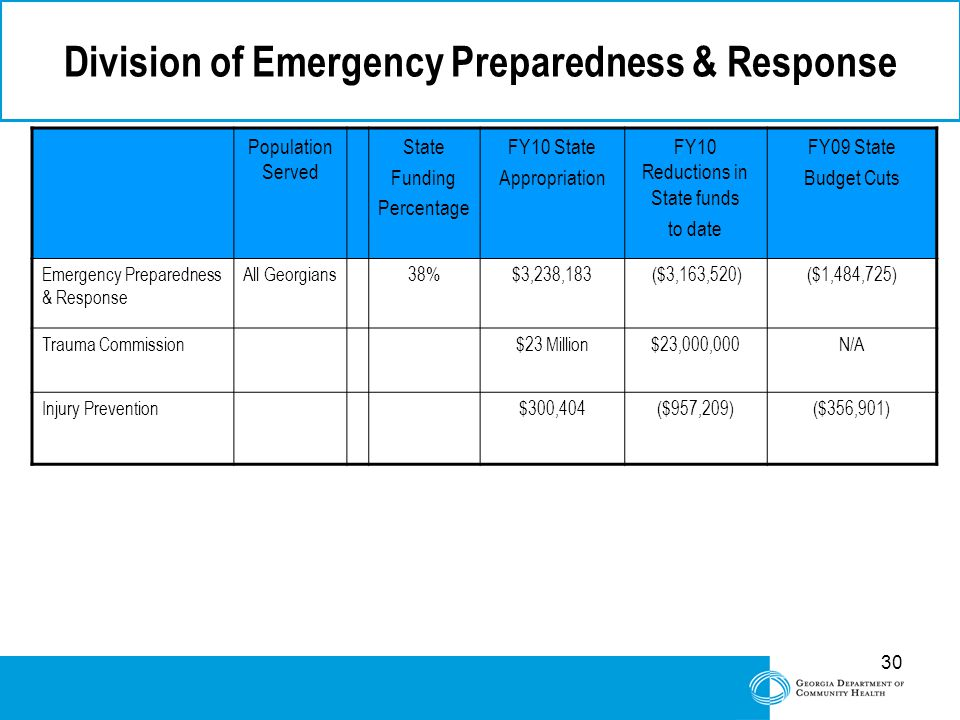 30 Division of Emergency Preparedness & Response Population Served State Funding Percentage FY10 State Appropriation FY10 Reductions in State funds to date FY09 State Budget Cuts Emergency Preparedness & Response All Georgians38%$3,238,183 ($3,163,520)($1,484,725) Trauma Commission$23 Million$23,000,000N/A Injury Prevention$300,404($957,209)($356,901)