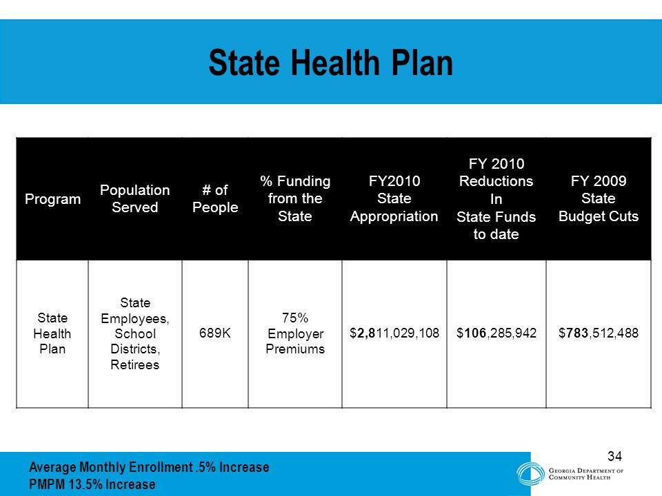 34 State Health Plan Program Population Served # of People % Funding from the State FY2010 State Appropriation FY 2010 Reductions In State Funds to date FY 2009 State Budget Cuts State Health Plan State Employees, School Districts, Retirees 689K 75% Employer Premiums $2,811,029,108$106,285,942$783,512,488 Average Monthly Enrollment.5% Increase PMPM 13.5% Increase
