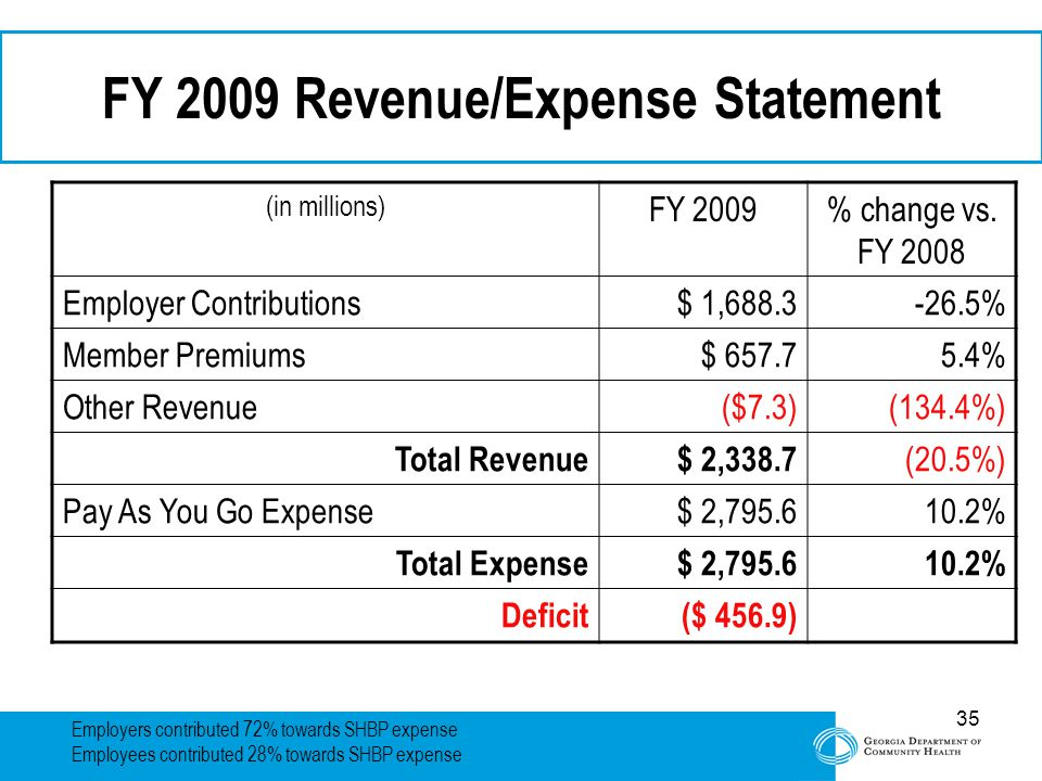 35 FY 2009 Revenue/Expense Statement (in millions) FY 2009% change vs.