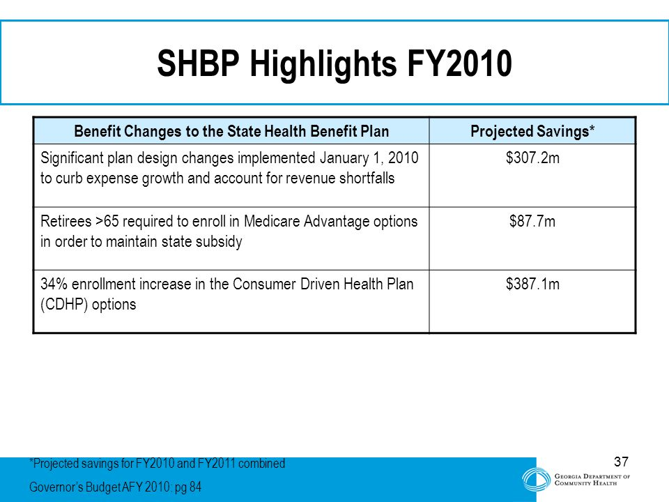 37 SHBP Highlights FY2010 Benefit Changes to the State Health Benefit PlanProjected Savings* Significant plan design changes implemented January 1, 2010 to curb expense growth and account for revenue shortfalls $307.2m Retirees >65 required to enroll in Medicare Advantage options in order to maintain state subsidy $87.7m 34% enrollment increase in the Consumer Driven Health Plan (CDHP) options $387.1m *Projected savings for FY2010 and FY2011 combined Governor's Budget AFY 2010: pg 84