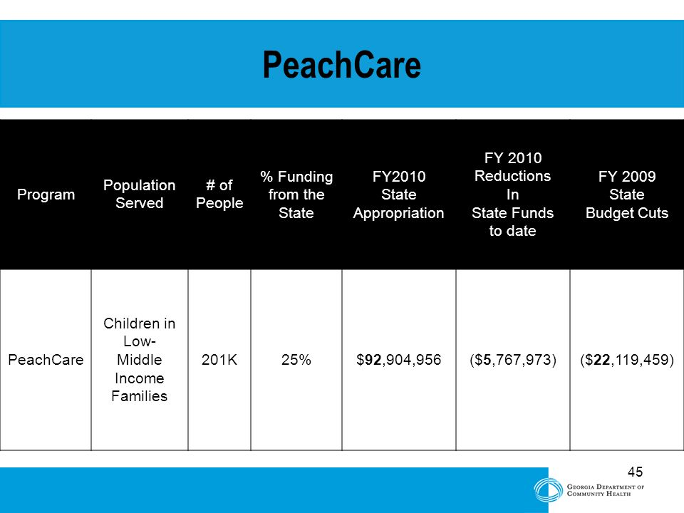 45 PeachCare Program Population Served # of People % Funding from the State FY2010 State Appropriation FY 2010 Reductions In State Funds to date FY 2009 State Budget Cuts PeachCare Children in Low- Middle Income Families 201K25%$92,904,956($5,767,973)($22,119,459)