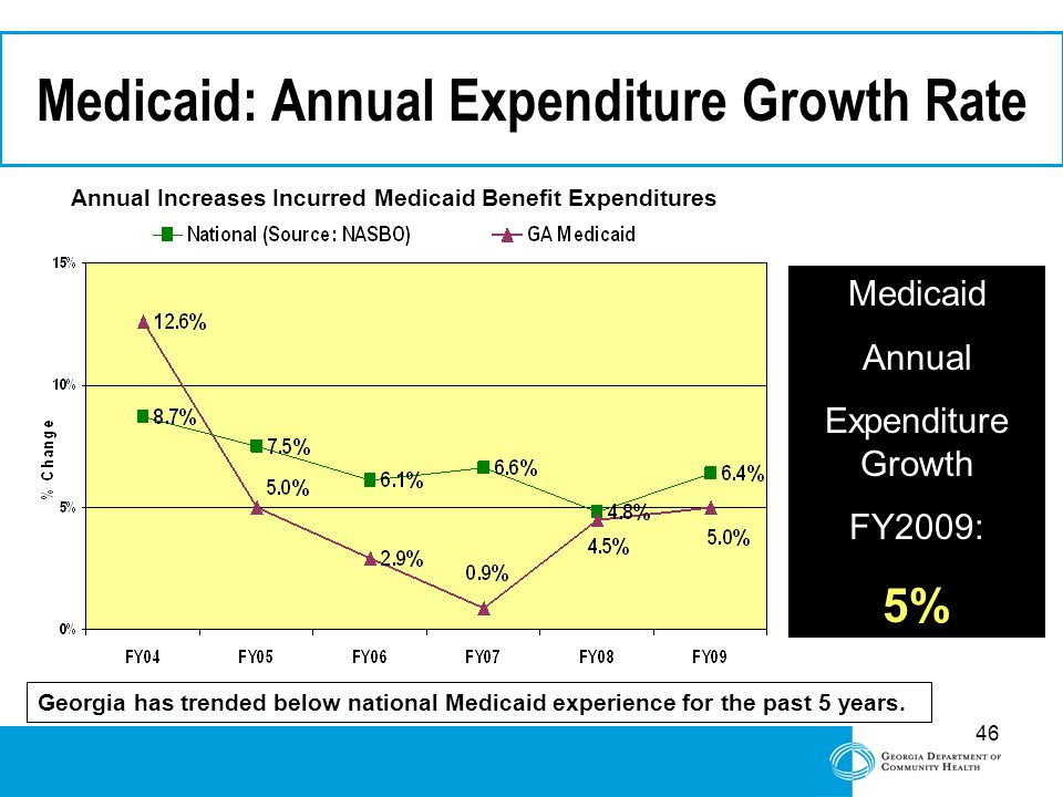 46 Georgia has trended below national Medicaid experience for the past 5 years. Medicaid: Annual Expenditure Growth Rate Annual Increases Incurred Med