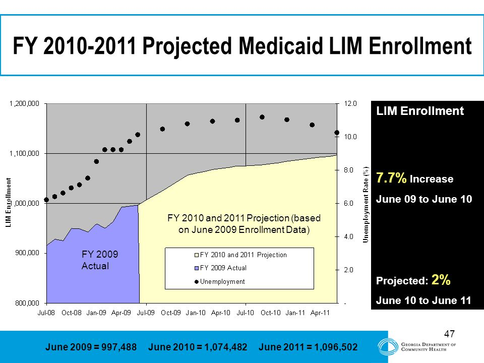 47 FY Projected Medicaid LIM Enrollment FY 2009 Actual FY 2010 and 2011 Projection (based on June 2009 Enrollment Data) June 2009 = 997,488 June 2010 = 1,074,482 June 2011 = 1,096,502 LIM Enrollment 7.7% Increase June 09 to June 10 Projected: 2% June 10 to June 11