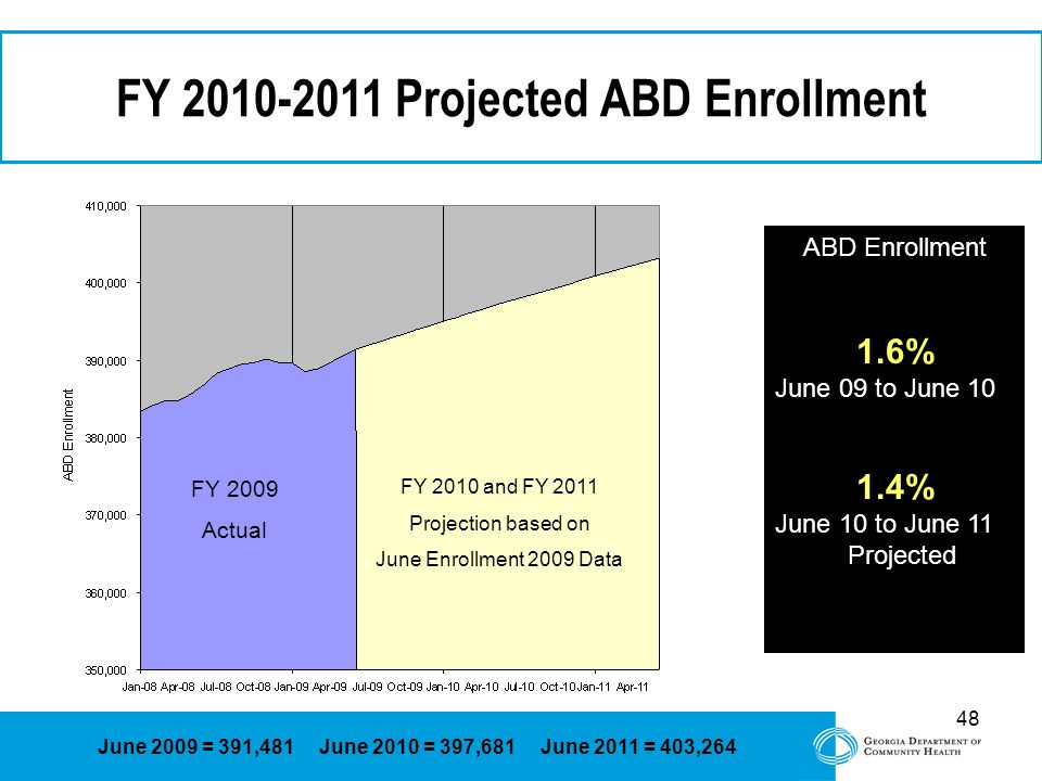 48 FY Projected ABD Enrollment FY 2009 Actual FY 2010 and FY 2011 Projection based on June Enrollment 2009 Data June 2009 = 391,481 June 2010 = 397,681 June 2011 = 403,264 ABD Enrollment 1.6% June 09 to June % June 10 to June 11 Projected