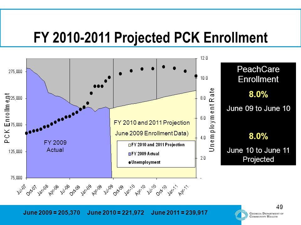 49 FY 2010-2011 Projected PCK Enrollment FY 2009 Actual June 2009 = 205,370 June 2010 = 221,972 June 2011 = 239,917 FY 2010 and 2011 Projection June 2009 Enrollment Data) PeachCare Enrollment 8.0% June 09 to June 10 8.0% June 10 to June 11 Projected