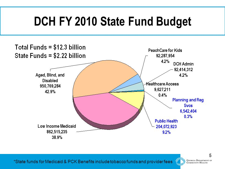 5 DCH FY 2010 State Fund Budget *State funds for Medicaid & PCK Benefits include tobacco funds and provider fees