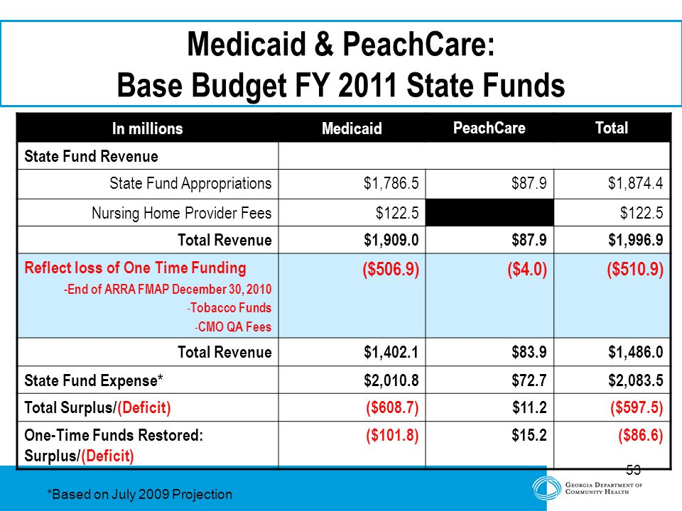 53 Medicaid & PeachCare: Base Budget FY 2011 State Funds In millionsMedicaid PeachCareTotal State Fund Revenue State Fund Appropriations$1,786.5$87.9$