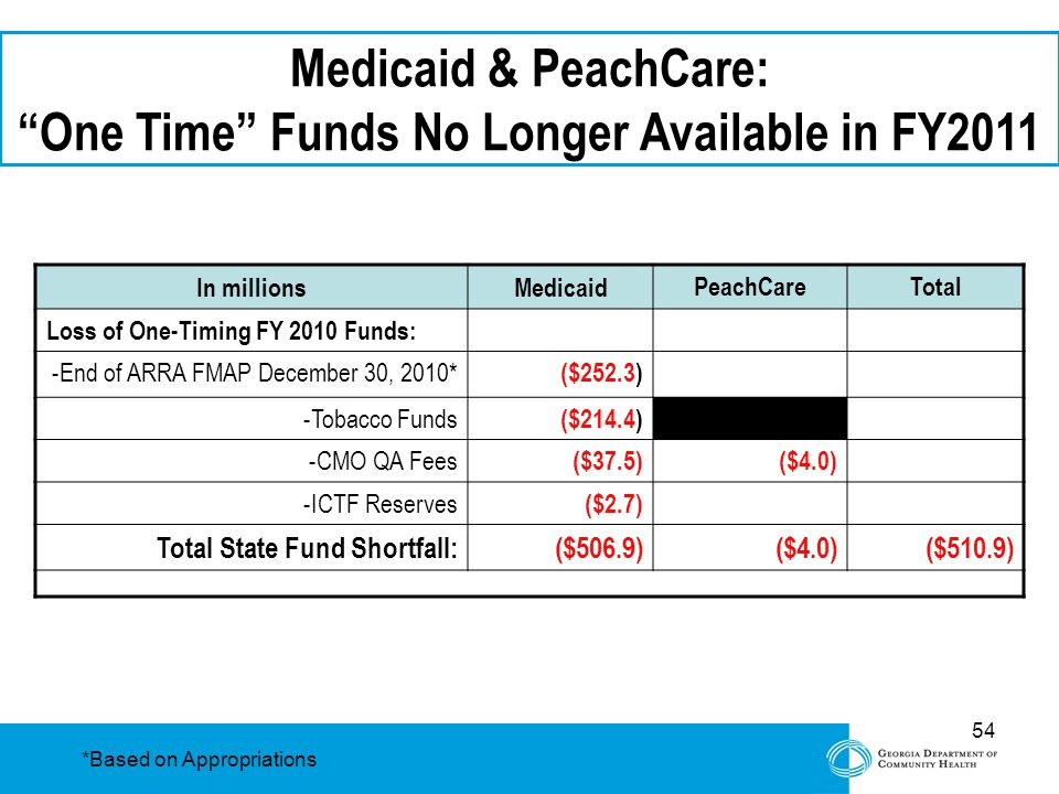 "54 Medicaid & PeachCare: ""One Time"" Funds No Longer Available in FY2011 In millionsMedicaid PeachCareTotal Loss of One-Timing FY 2010 Funds: -End of A"