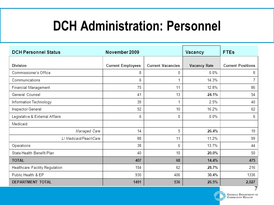 7 DCH Administration: Personnel DCH Personnel StatusNovember 2009VacancyFTEs DivisionCurrent EmployeesCurrent VacanciesVacancy RateCurrent Positions C