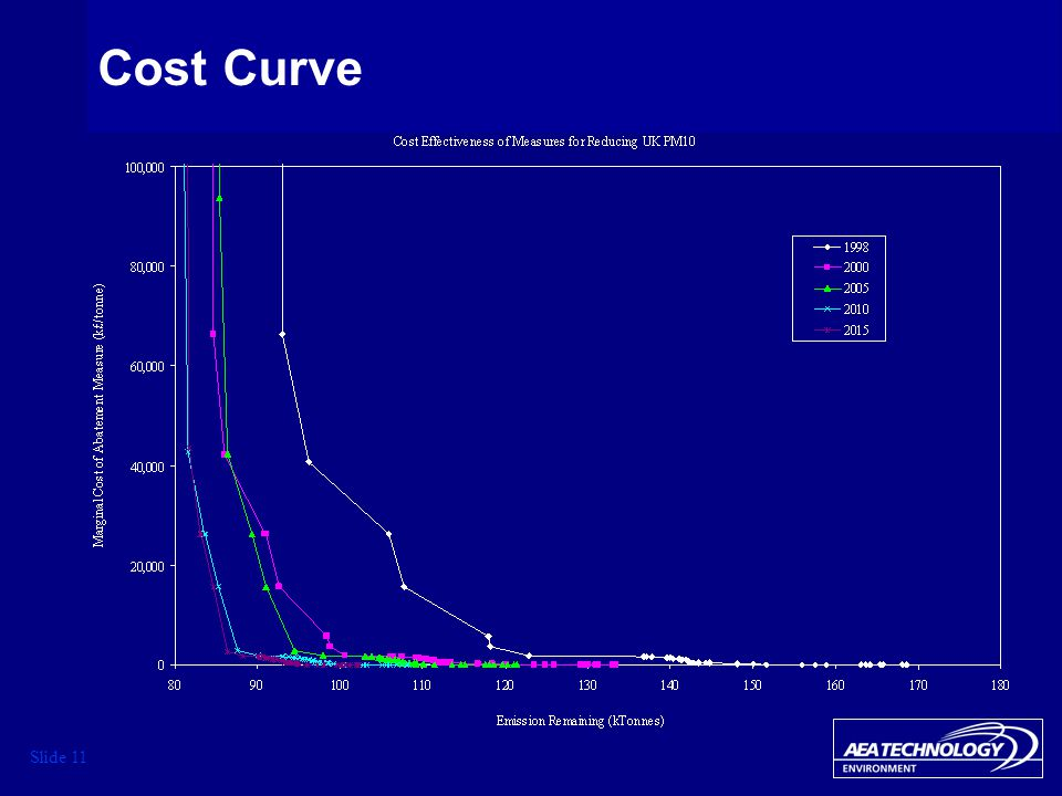 Slide 11 Cost Curve