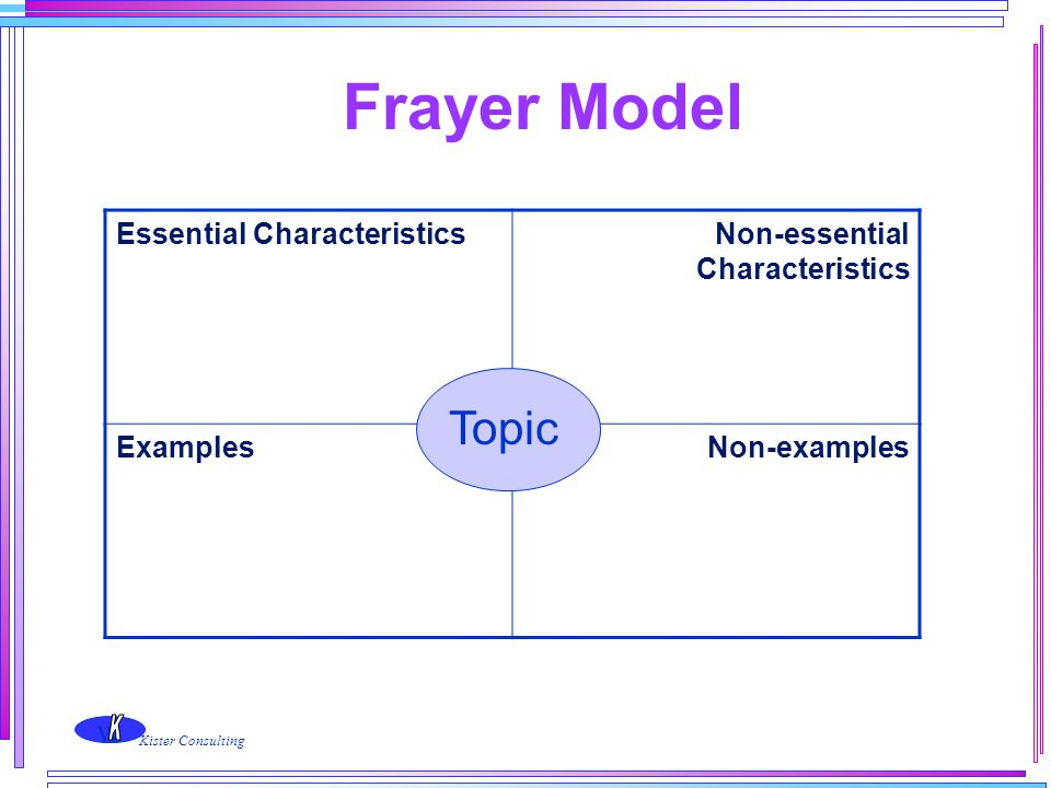 w Kister Consulting Frayer Model Essential CharacteristicsNon-essential Characteristics ExamplesNon-examples Topic
