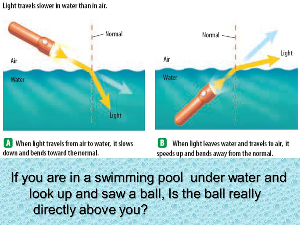 If you are in a swimming pool under water and If you are in a swimming pool under water and look up and saw a ball, Is the ball really directly above