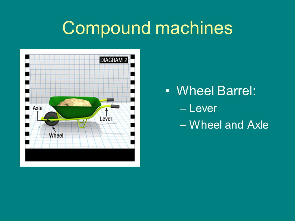 Compound machines Wheel Barrel: –Lever –Wheel and Axle