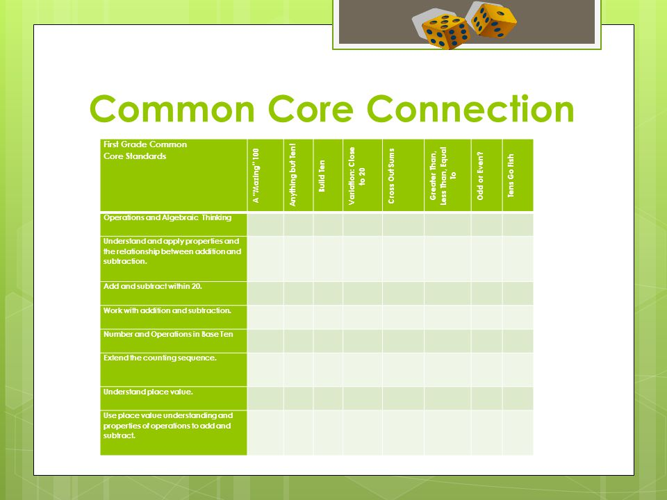 Common Core Connection First Grade Common Core Standards A Mazing 100 Anything but Ten.