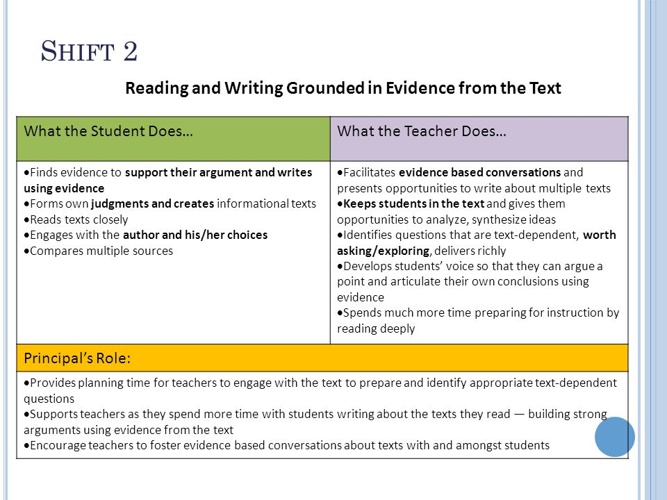 S HIFT 2 Reading and Writing Grounded in Evidence from the Text What the Student Does…What the Teacher Does…  Finds evidence to support their argument and writes using evidence  Forms own judgments and creates informational texts  Reads texts closely  Engages with the author and his/her choices  Compares multiple sources  Facilitates evidence based conversations and presents opportunities to write about multiple texts  Keeps students in the text and gives them opportunities to analyze, synthesize ideas  Identifies questions that are text-dependent, worth asking/exploring, delivers richly  Develops students' voice so that they can argue a point and articulate their own conclusions using evidence  Spends much more time preparing for instruction by reading deeply Principal's Role:  Provides planning time for teachers to engage with the text to prepare and identify appropriate text-dependent questions  Supports teachers as they spend more time with students writing about the texts they read ― building strong arguments using evidence from the text  Encourage teachers to foster evidence based conversations about texts with and amongst students