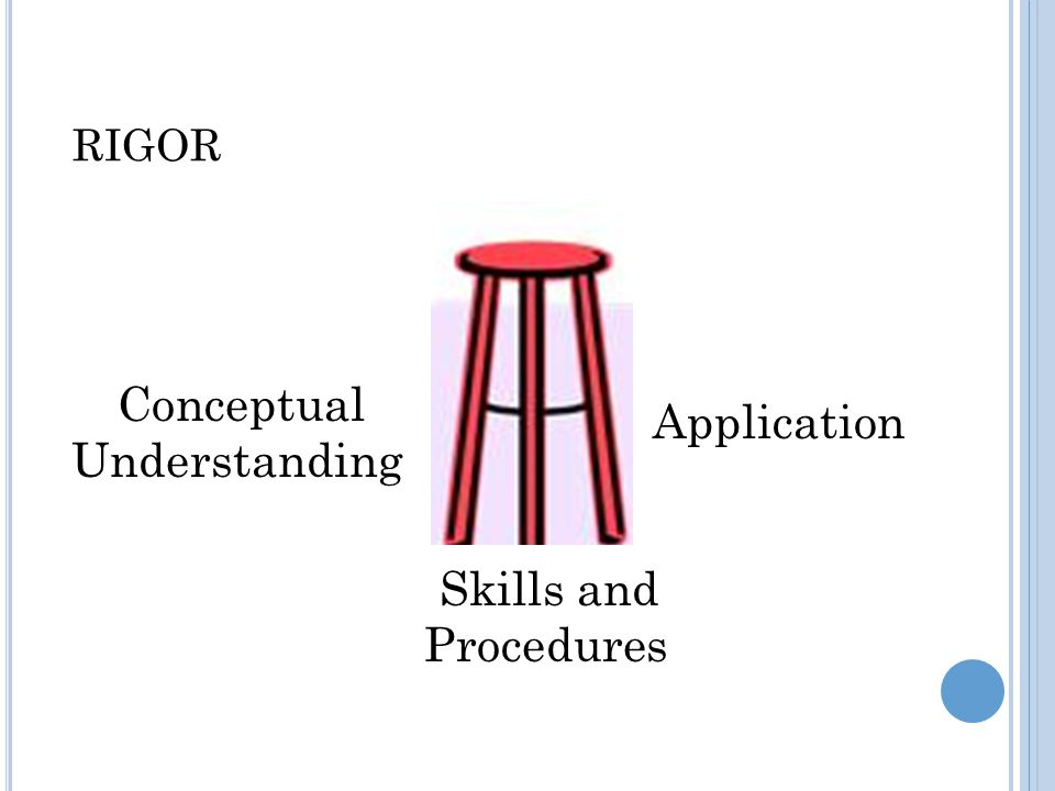 RIGOR Conceptual Understanding Application Skills and Procedures